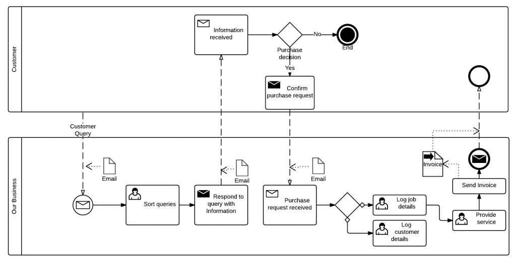 Business process mapping, AgileCase Case Management Software